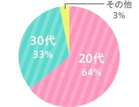 20代64%/30代33%/その他3%
