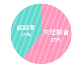 経験者65%/未経験者35%