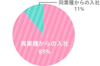 異業種からの入社89%/同業種からの入社11%